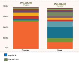 maine and vermont production comparison